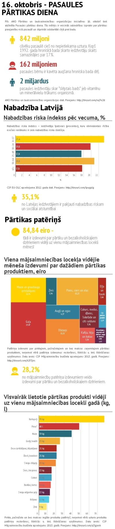 pasaules-partikas-dienas-infografiks