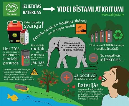 Bateriju_infografiks